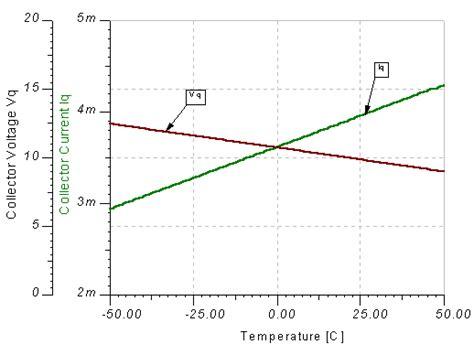 bipolar transistor gain vs temperature bipolar transistor gain vs temperature 28 images ch 11 bipolar transistors and digital