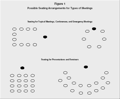 types of office seating arrangements meeting management organization manager type