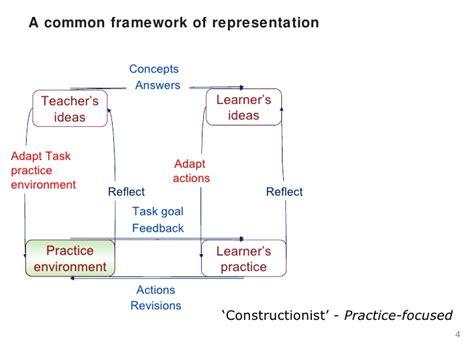 pattern lab framework diana laurillard the conversational framework an