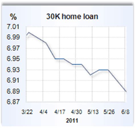home equity loan rates for june 9 2011 bankrate