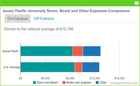 Azusa Pacific Business Mba Ranking by Azusa Pacific Room And Board Costs