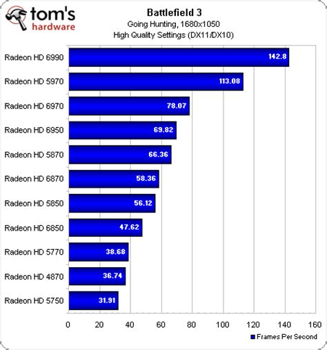 graphics card bench benchmark results amd graphics cards high quality battlefield 3 performance 30