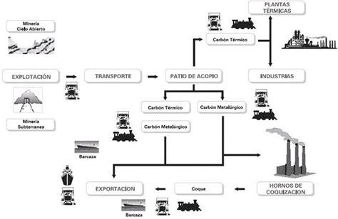 tipos de cadenas productivas en mexico seguridad en la cadena de suministro basada en la norma