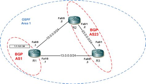 if you take a full bgp route table watch out theyre bgp path manipulation bob is at it again