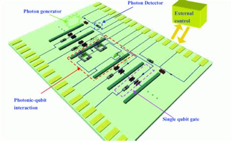 integrated photonic quantum circuits with generalized directional couplers integrated photonic qubit quantum computing on a superconducting chip iopscience