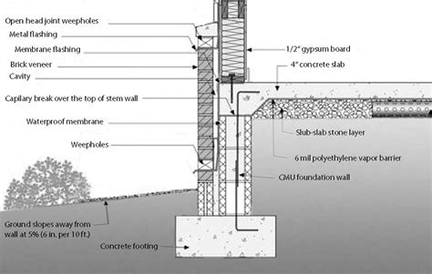 Slab On Grade Floor Plans by Stem Wall Foundation Details Quotes