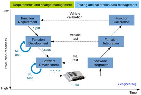 pattern based design in software engineering essential aspects of the v cycle software development