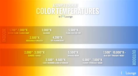 best color temperature for outdoor lighting 6 tips to understanding white balance and color temperature