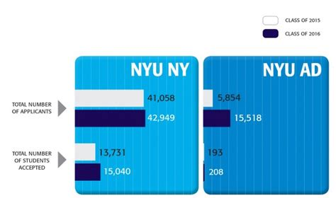 Nyu Time Mba Acceptance Rate by Washington Square News Nyu Releases Admission Rates For
