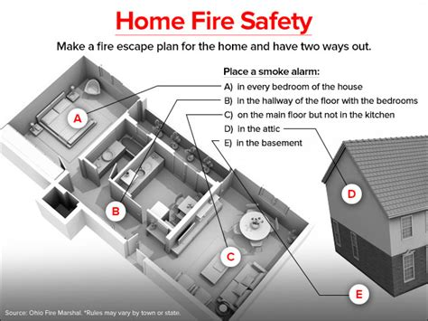 where to put smoke detectors in bedrooms results of smoke alarm test have some experts sounding an