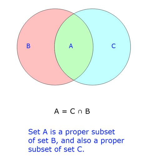 subset diagram image gallery subset