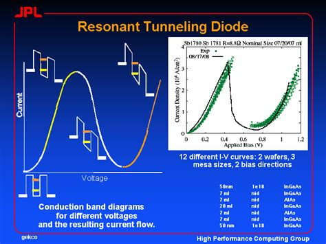 how does a tunnel diode work how does a resonant tunneling diode work 28 images resonant tunneling diode electronic
