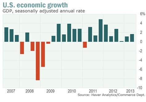Marketwatch Economic Calendar U S Economy Grows 1 7 In Second Quarter Marketwatch
