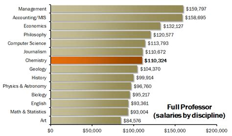 Mba In National Labs Salary by Image Gallery Professor Salary
