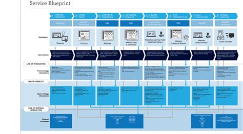 service blueprint template service design factotum ux design