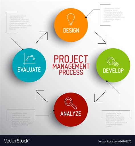 Project Management Process Scheme Concept Vector Image Project Management Process Template