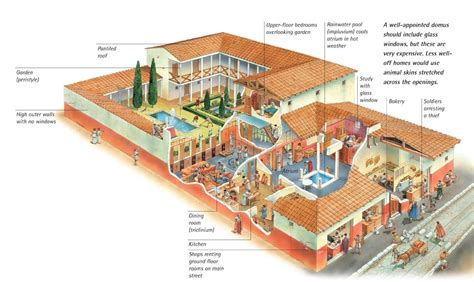 basic plan of a roman house with atrium entrance and cutaway illustration of a domus and its tabernae history