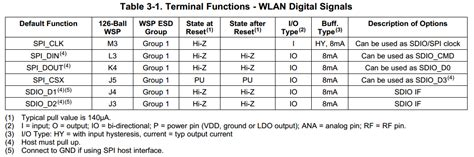 Sdio Layout Guidelines | integrating wl1271 tiwi r2 with am3354 sdio problems