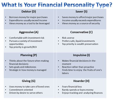 Character Assessment Letter What S Your Financial Personality Type Take This Assessment Gobankingrates
