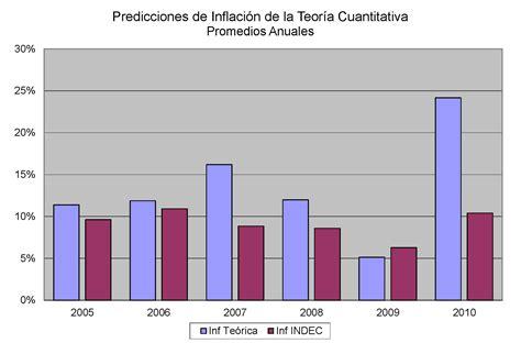 inflacion caba en 2016 tasa de inflacion informacion el futuro de la inflacion en argentina taringa