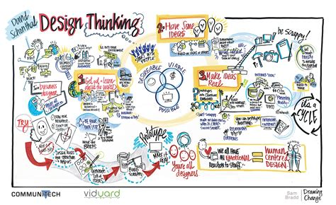 art design visual thinking graphic recording leadership with communitech susan cain