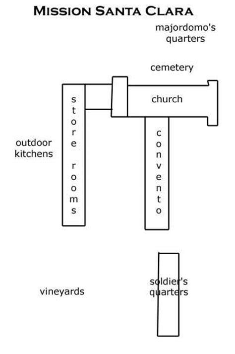 Mission Santa Clara De Asis Floor Plan | california missions santa clara de asis