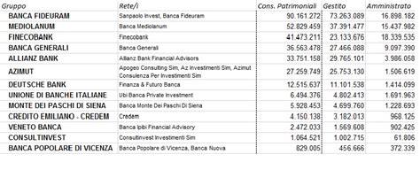 graduatoria banche italiane promotori a 2014 il patrimonio pi 249 alto 232 di