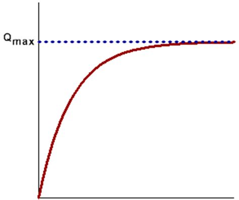 capacitor current vs time graph physicslab rc time constants