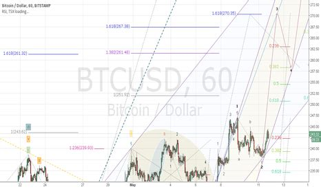 btcusd stock chart and quote bitcoin / dollar