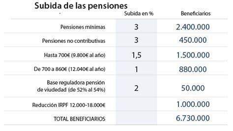 subida de las pensiones 2016 as 237 ser 225 la subida de pensiones que ha aprobado el gobierno