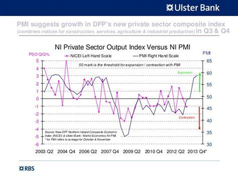 ulster bank ni ulster bank northern ireland purchasing managers index