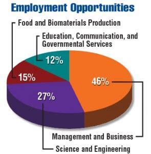 food business work and employment by pixelliebe a royalty usda 2015 2020 employment opportunities in food
