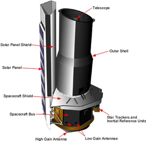 """spitzer space telescope """"warm mission"""" continues 
