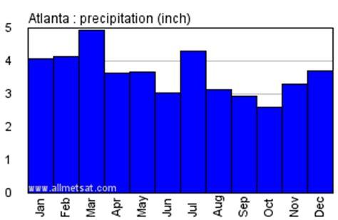 atlanta georgia climate, annual temperature statistics