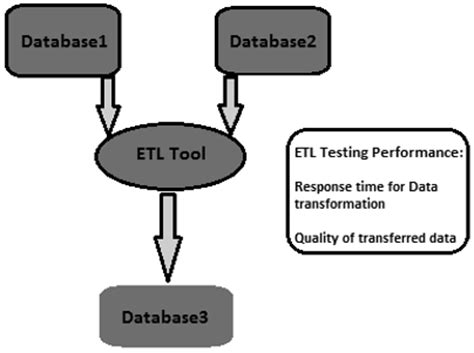 Etl Testing Resume Points by Etl Testing Performance
