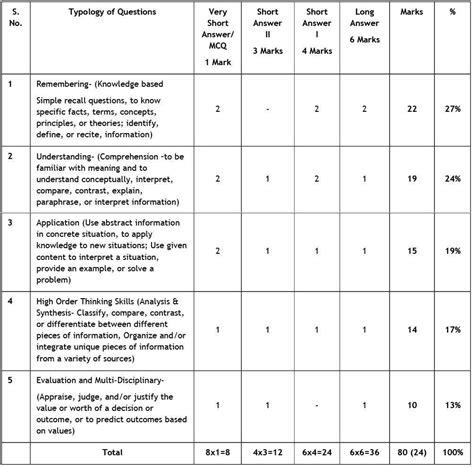 design pattern exam blueprint of question paper of class 10 images blueprint