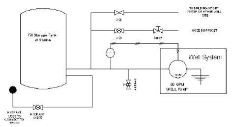 How To Plumb A Pressure Tank Diagram by Fighter Fatality Investigation Report F2001 26 Cdc