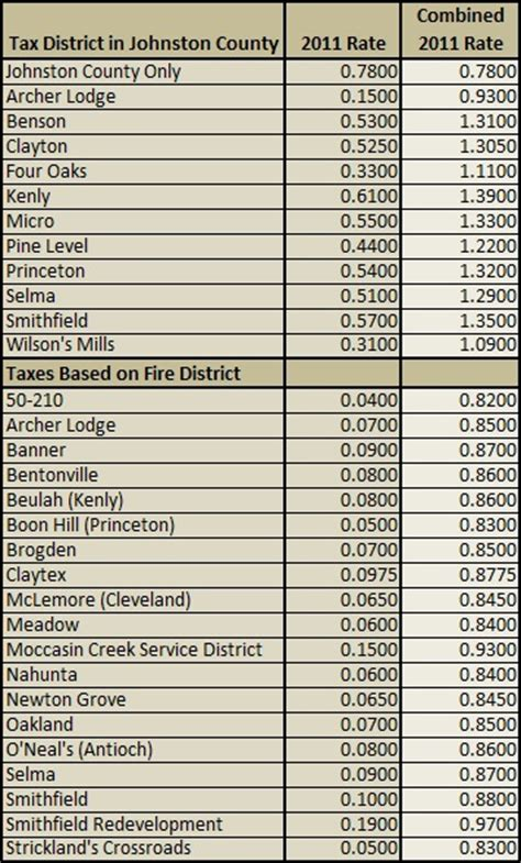Johnston County Property Records Johnston County Tax Records Image Search Results