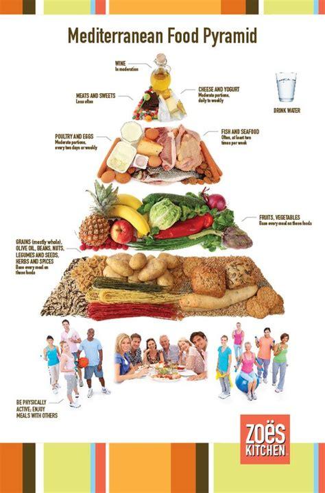 sle of mediterranean diet in mediterranean food and food pyramid on