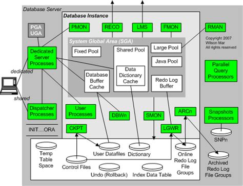 oracle server architecture diagram dba s oracle database architecture