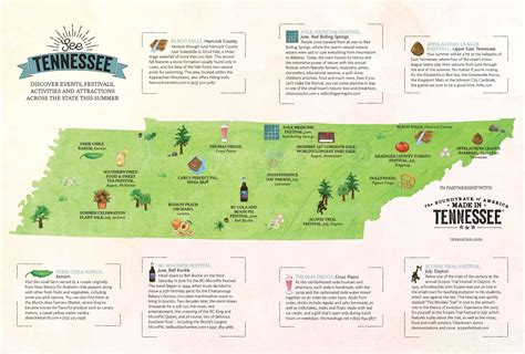 Mapping Summer Fun in Tennessee [INFOGRAPHIC]   Tennessee
