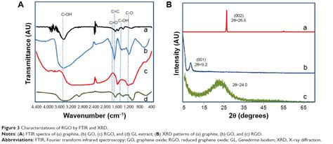 xrd pattern of polyacrylonitrile full text exceedingly biocompatible and thin layered