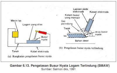 Busur Las Listrik metode metode pengelasan safwadi