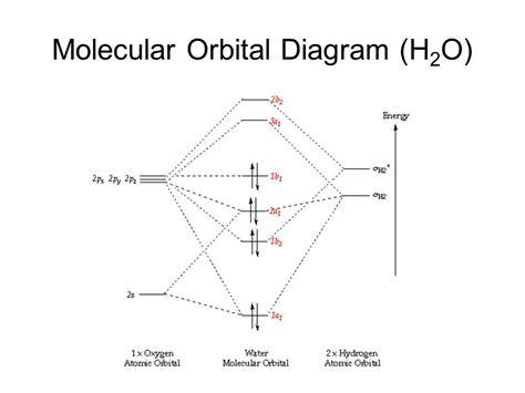 molecular orbital diagram diagram mo h2o wiring diagram schemes