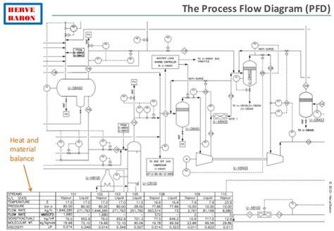 drawing process flow diagrams process diagrams