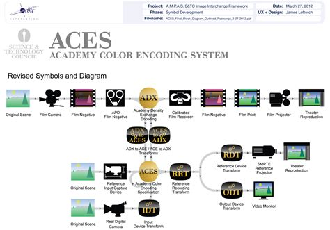 aces workflow aces workflow 28 images colour grading resources up