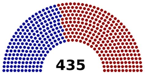 house of representatives control clark chronicle republican controlled congress plus democratic president don t mix