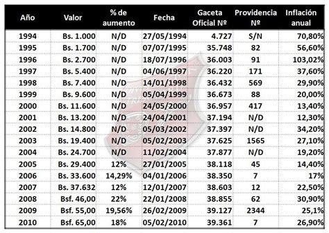 costo de unidad tributaria venezuela 2016 divulgaci 243 n tributaria evoluci 243 n del valor de la unidad