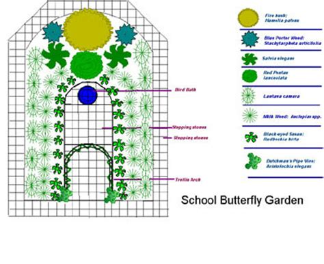 butterfly garden plans in florida butterrflygarden jpg gardens pinterest garden planning
