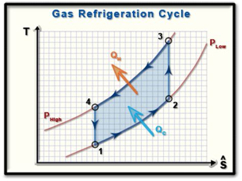 refrigeration cycle ts diagram ch10 lesson e page 2 cold air standard assumptions